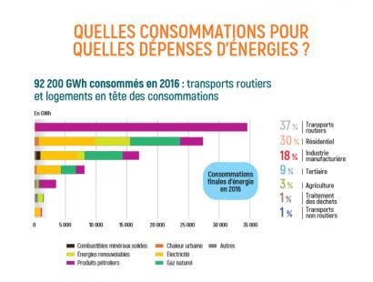 Quelles consommations pour quelles dépenses d'énergie - 2016